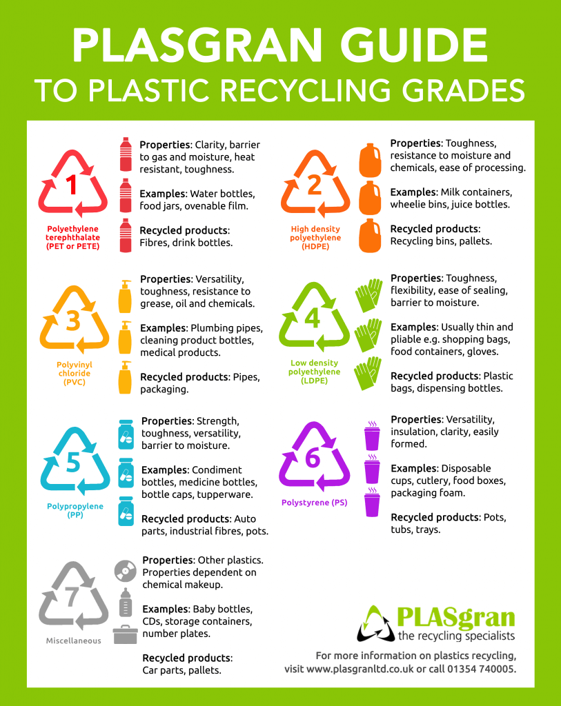 Plasgran Guide to Plastic Recycling Grades