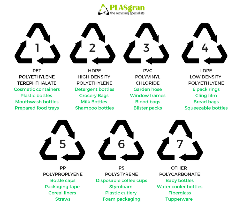 Plastic Recycling Symbols – What Do They Mean?